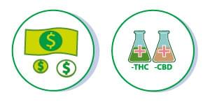 economia cannabis