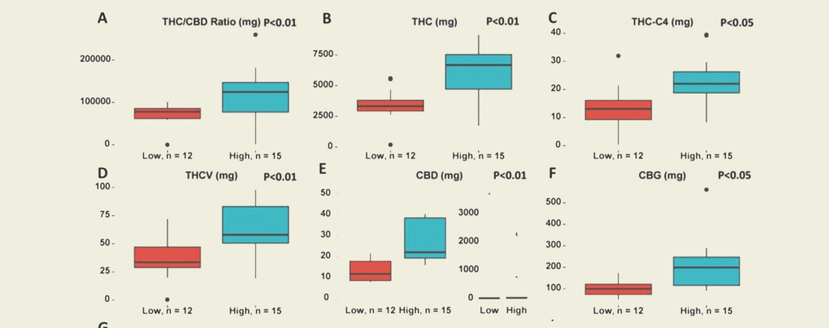 La nascita dei cannabinoidi attivi totali (TAC) ed il suo significato per i consumatori